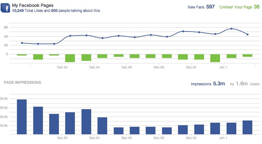 A peek inside Sprout Social's metrics dashboard