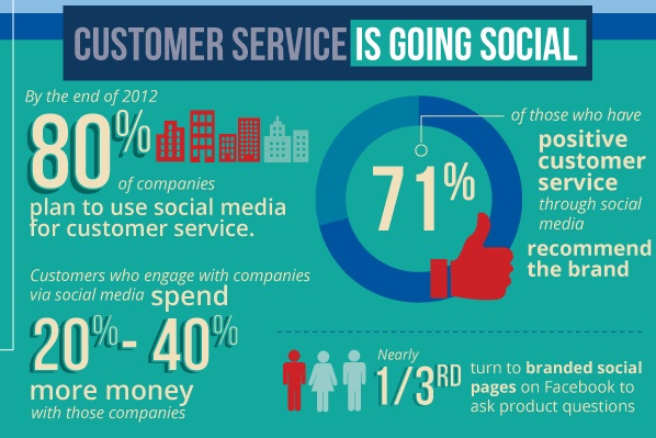 The importance of responding to customers quickly on social media the graphic above created by clicksoftware is packed with interesting statistics regarding the growing use and benefits of customer service through social fandeluxe Image collections