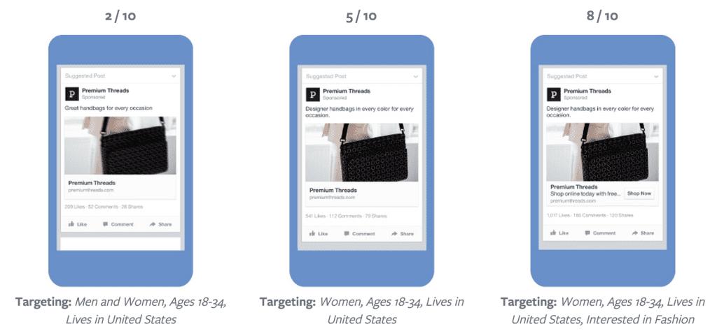 Facebook Relevance Score Example
