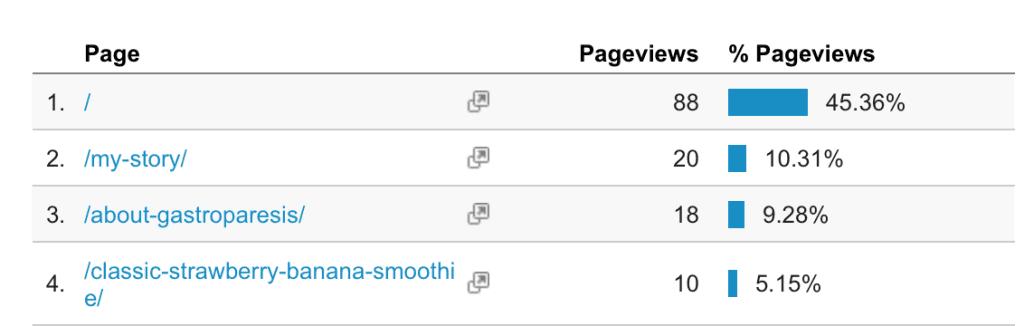 track ads with google analytics; Facebook ads google analytics