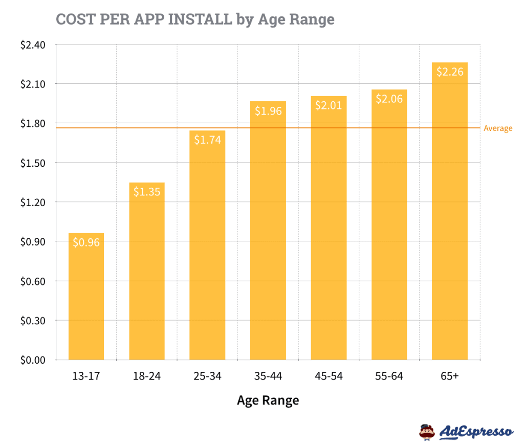 CPA by Age Range