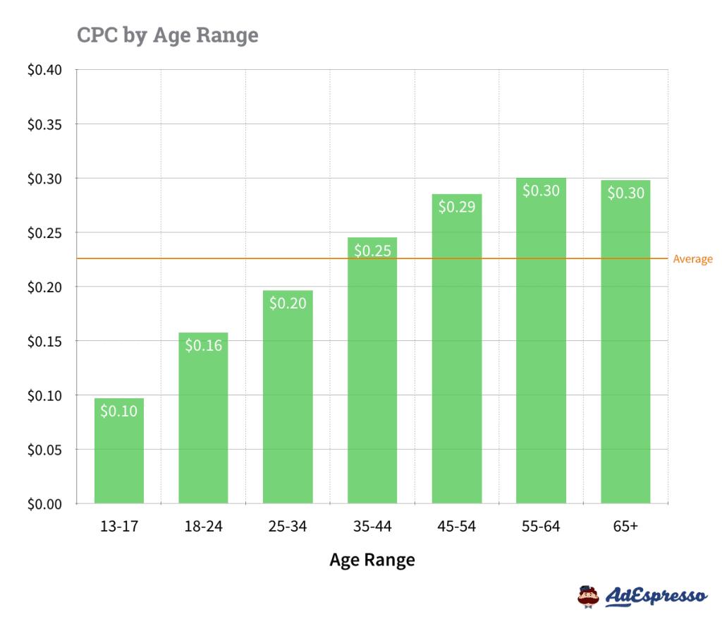 CPC by Age Range