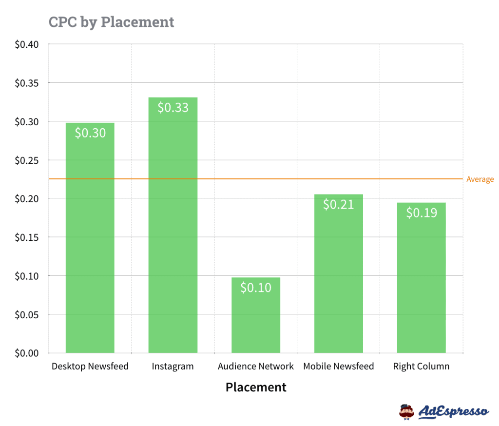 CPC by Placement