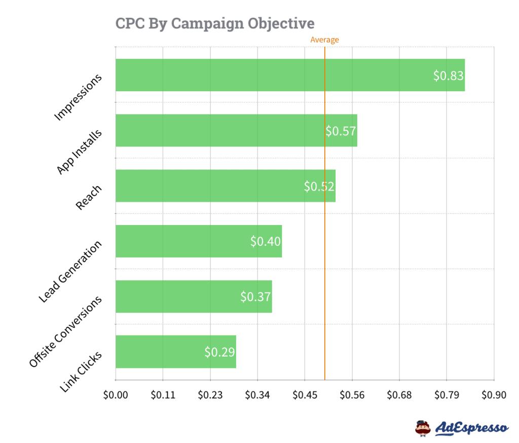 CPC by Objetive