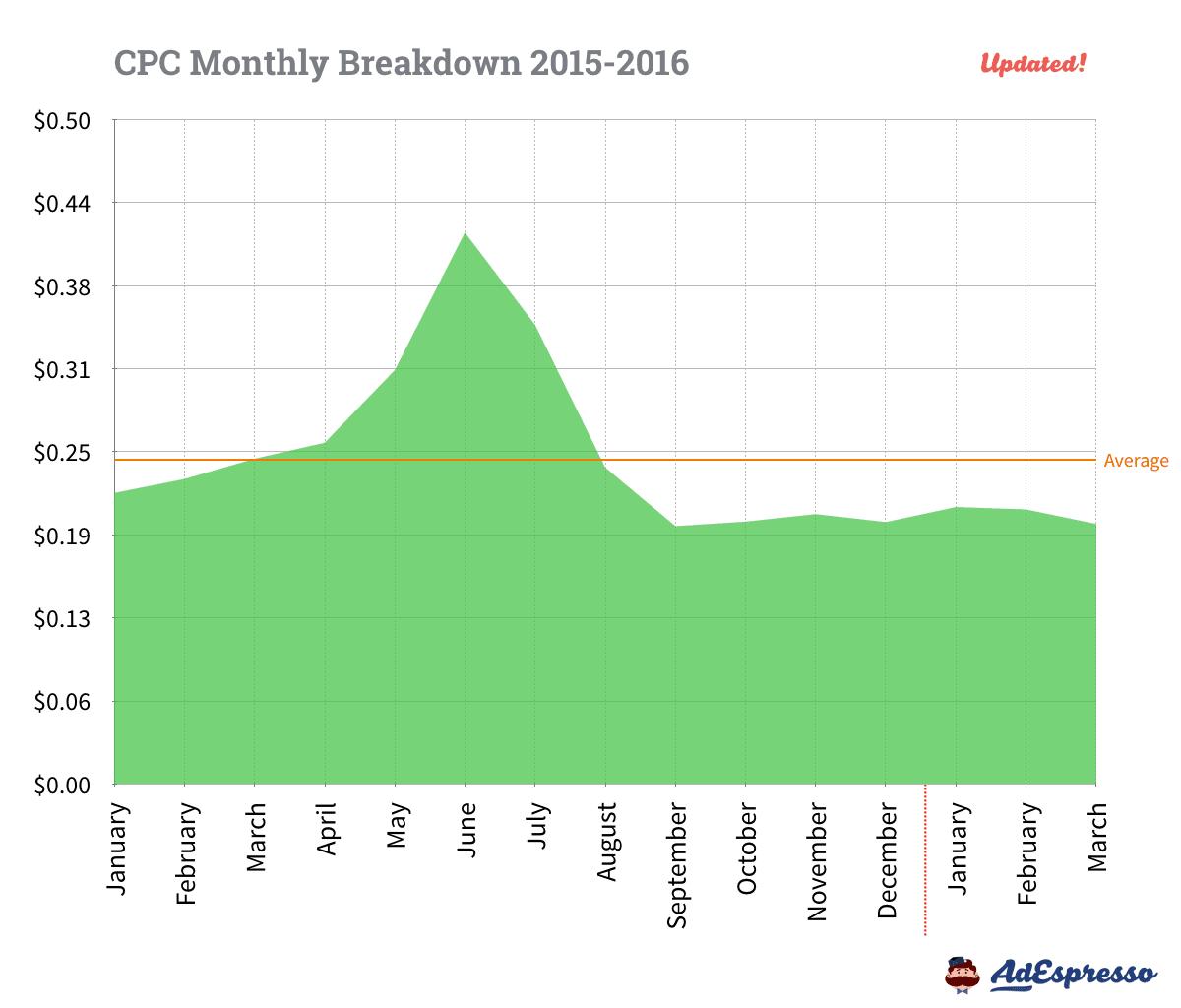 Facebook CPC Monthly Breakdown