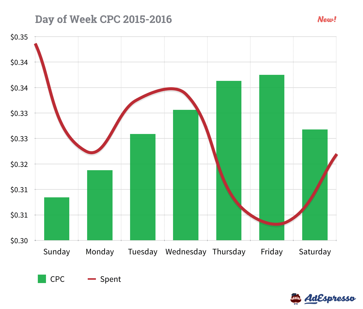 Facebook Advertising Cost by Day of the Week