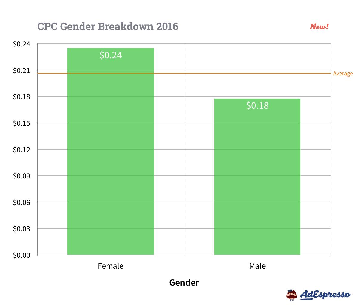 Gender CPC Averages Facebook Ads