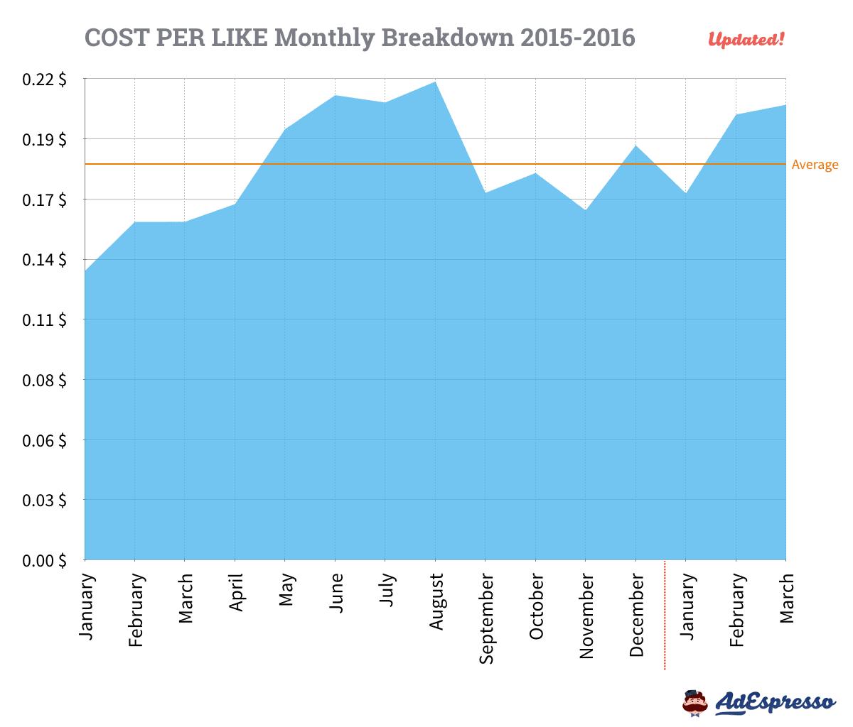 Facebook Ads CPL Monthly Breakdown