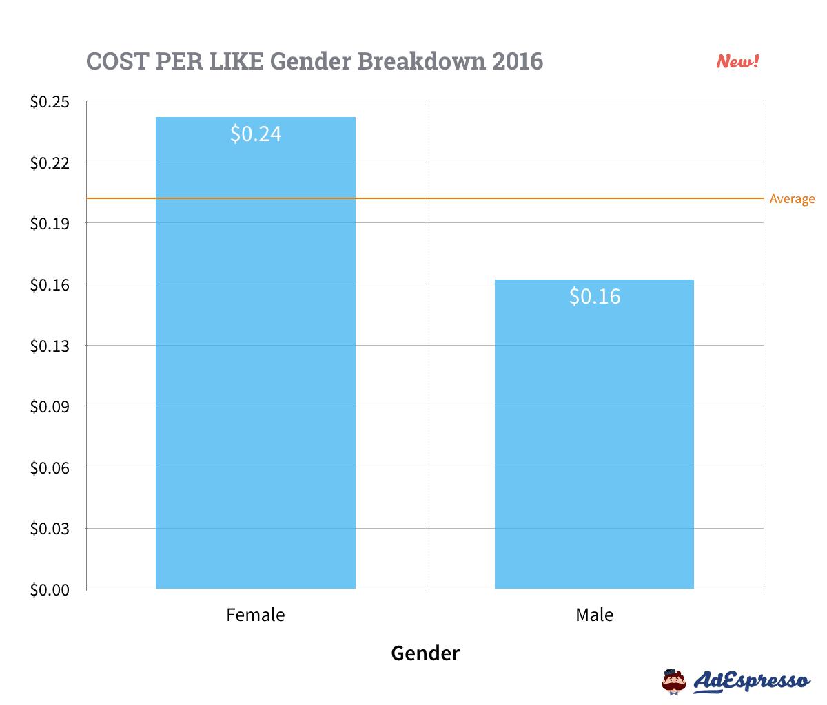 Facebook Ads Gender Averages - Cost Per Like