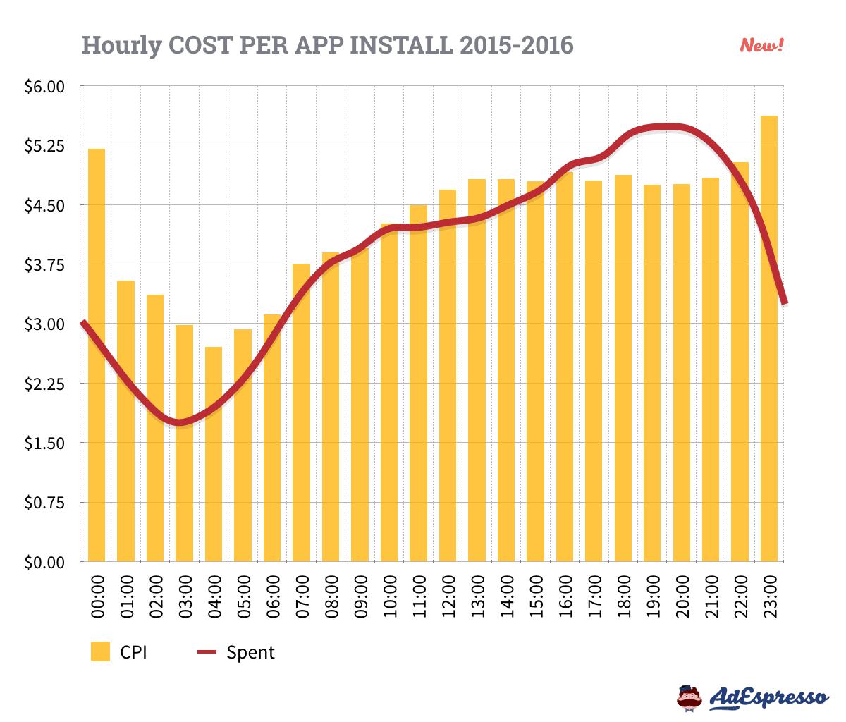 Facebook Advertising Cost Per App Install - Hourly Breakdown
