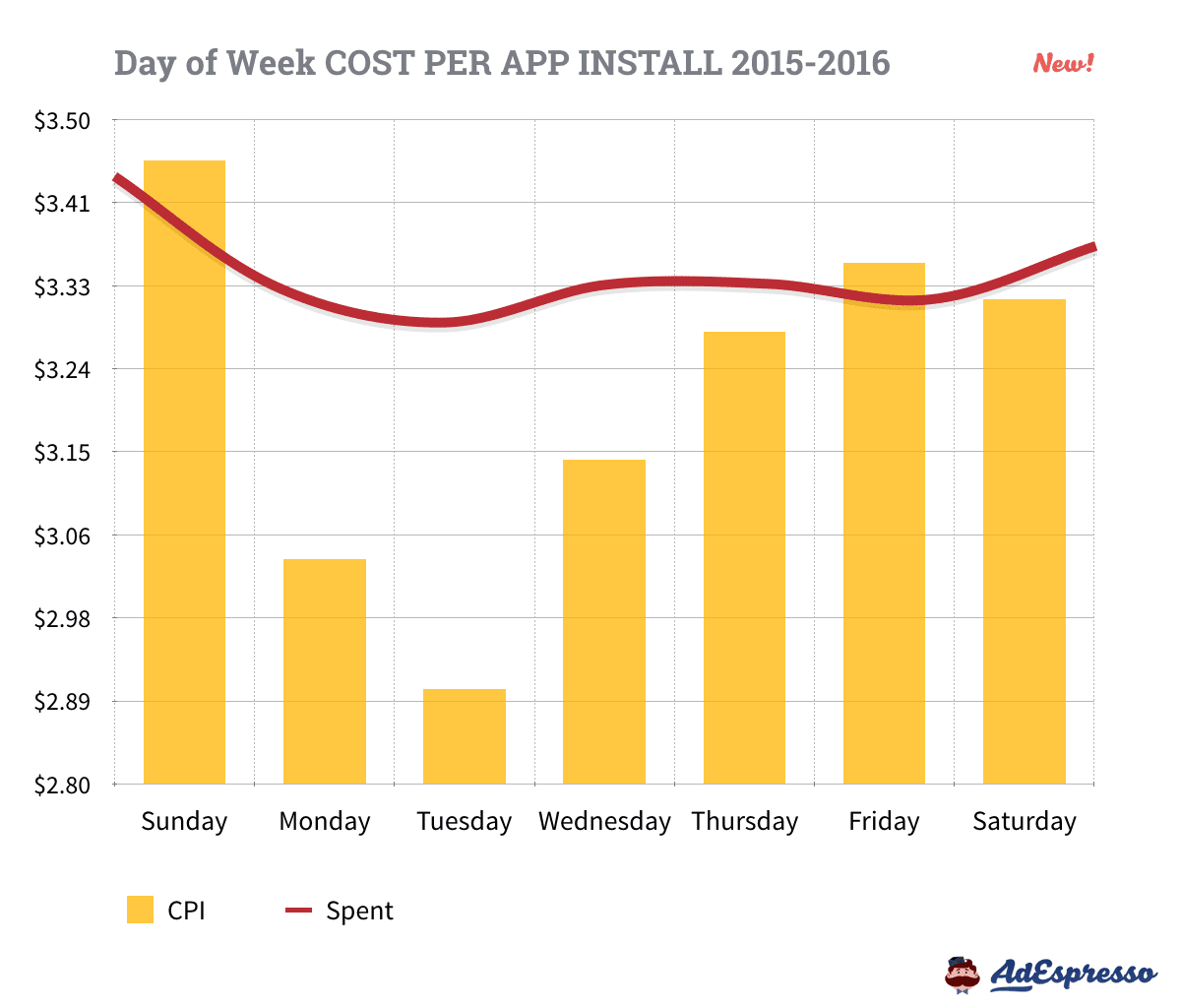 Facebook Advertising Cost for App Installs by Day of Week