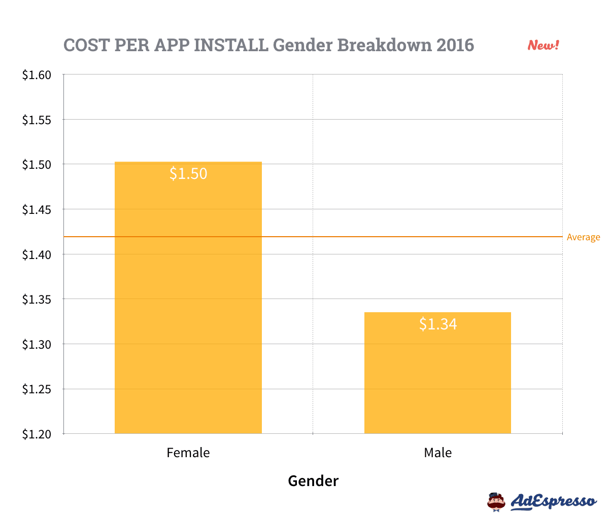 Facebook Ads Cost per App Install - Gender Averages