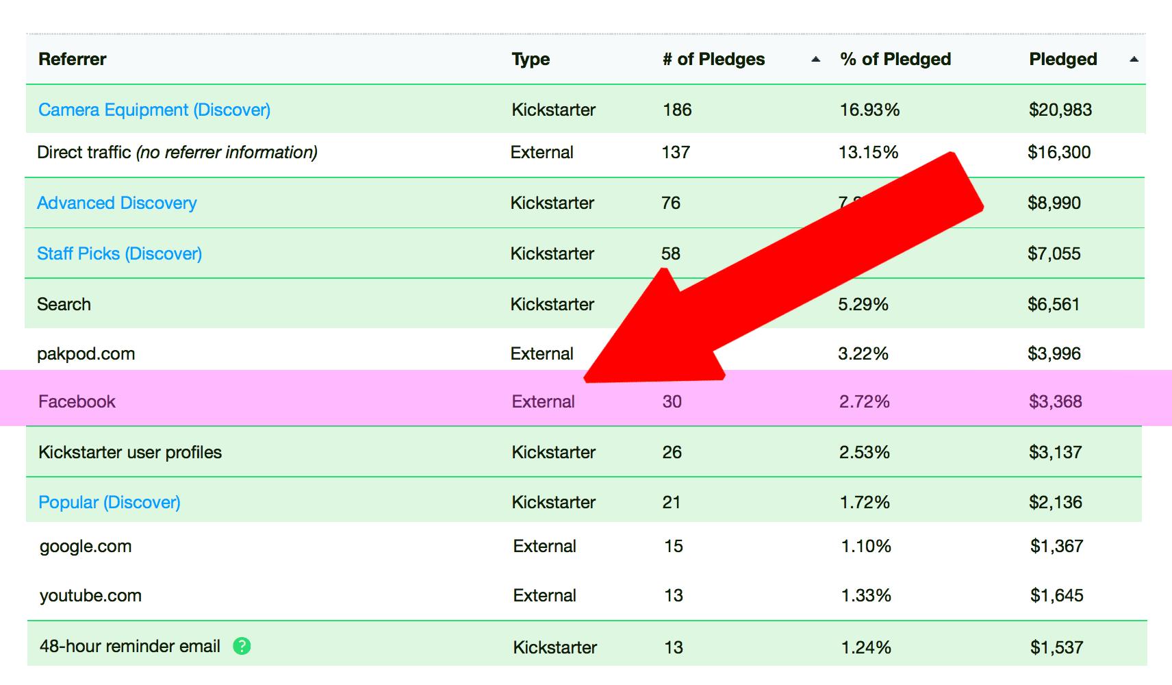 pakpod-kickstarter-analytics