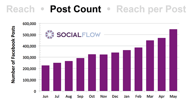 SocialFlow-Facebook-Data-3