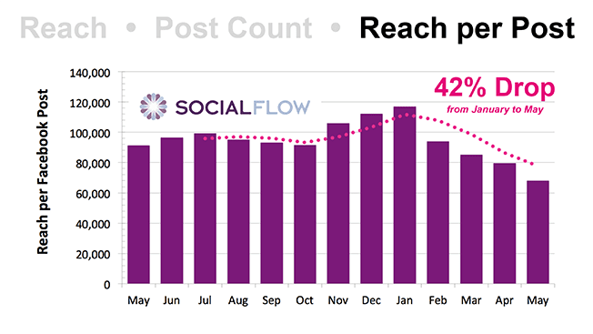 SocialFlow-Facebook-Data-5