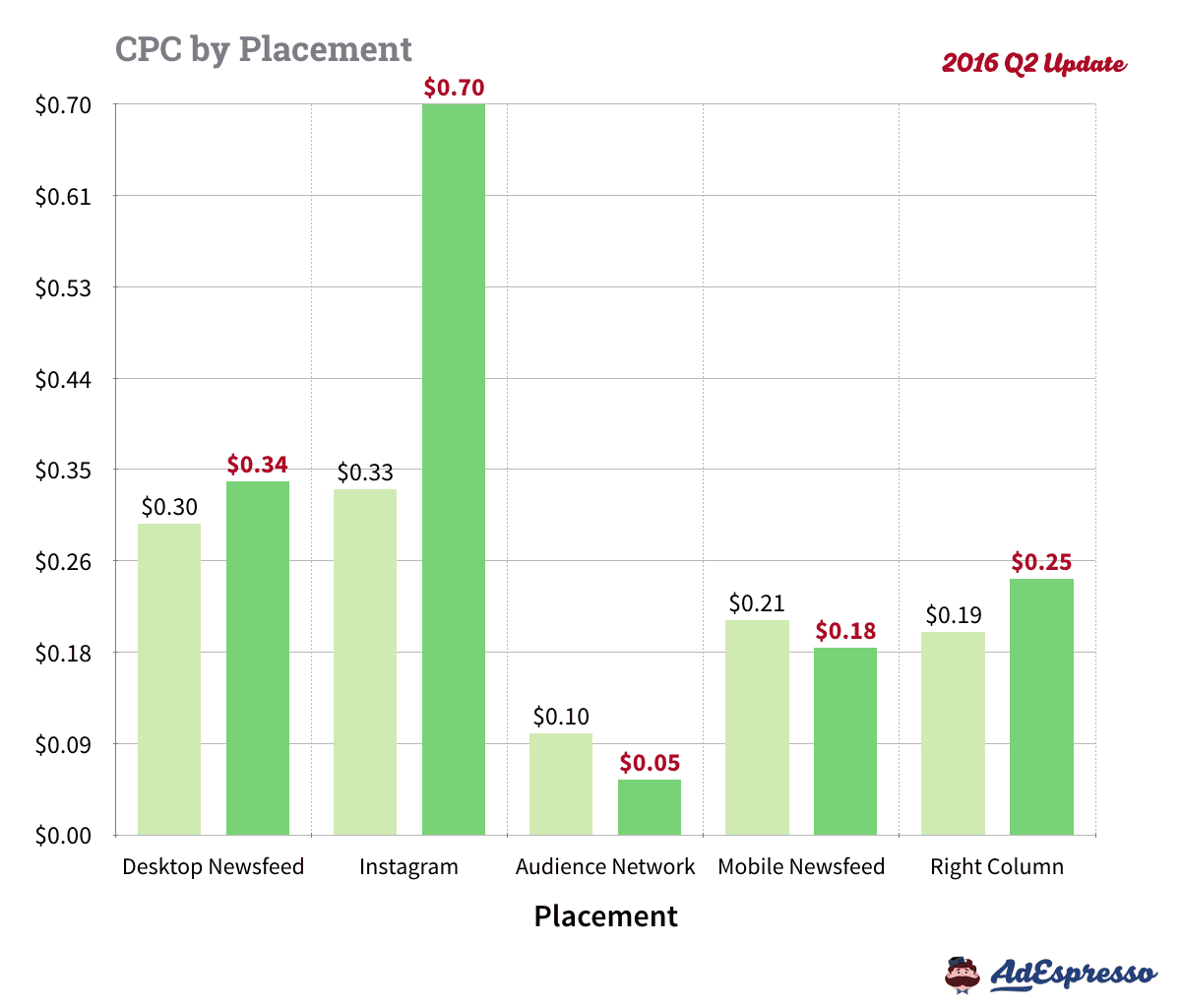 cpc-results
