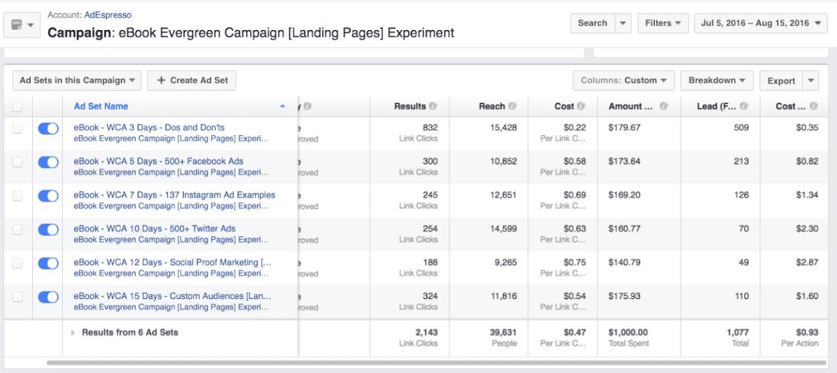 facebook advertising dashboard