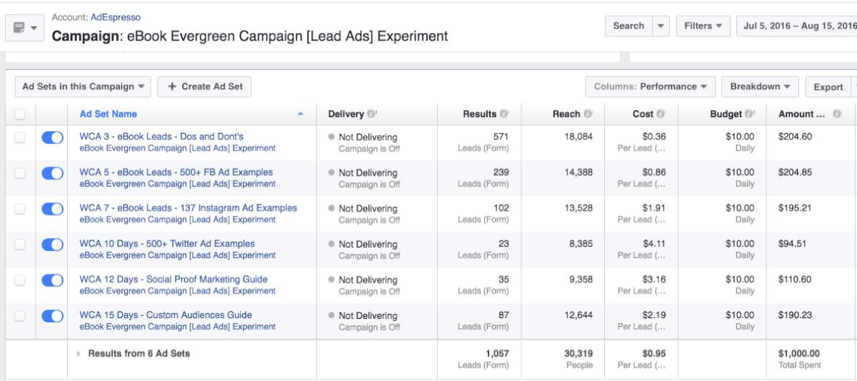 facebook ads dashboard