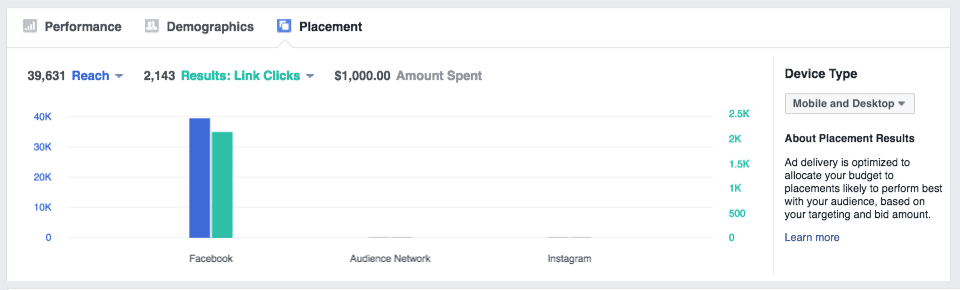 facebook placement results dashboard