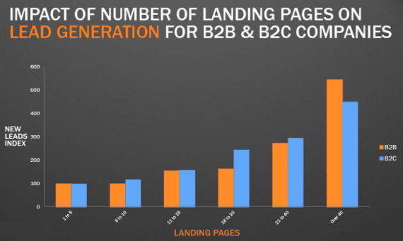 Landing page number