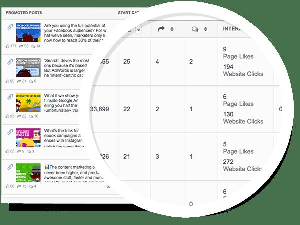 Automatic Post Promotion Statistics