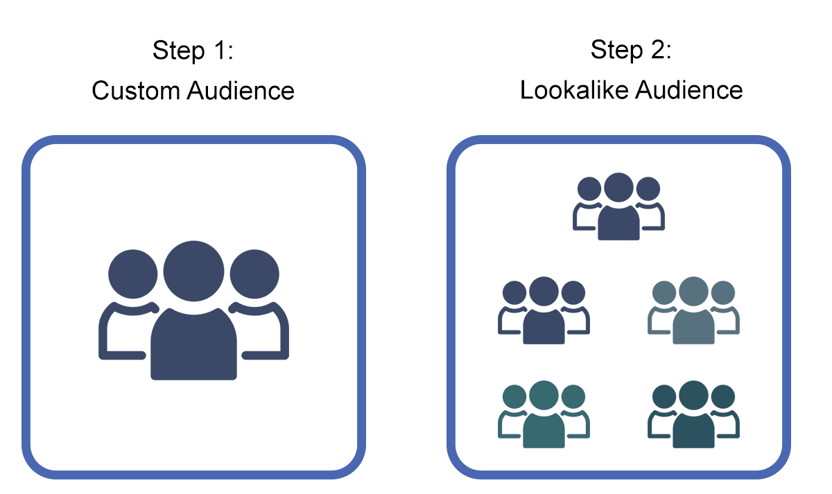 lookalike-audiences