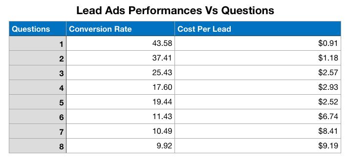 Funcionamiento de los anuncios para clientes potenciales vs Preguntas