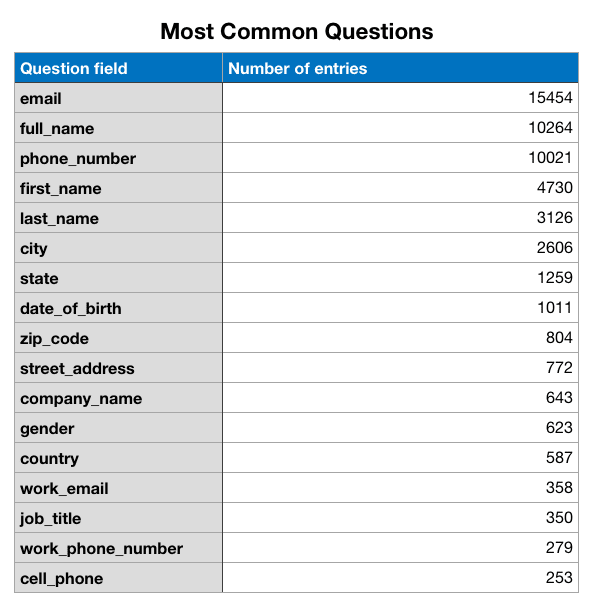 most common questions asked on a lead generation form on Facebook