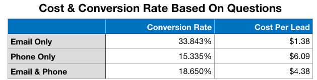 cost and conversion rates based on contact questions