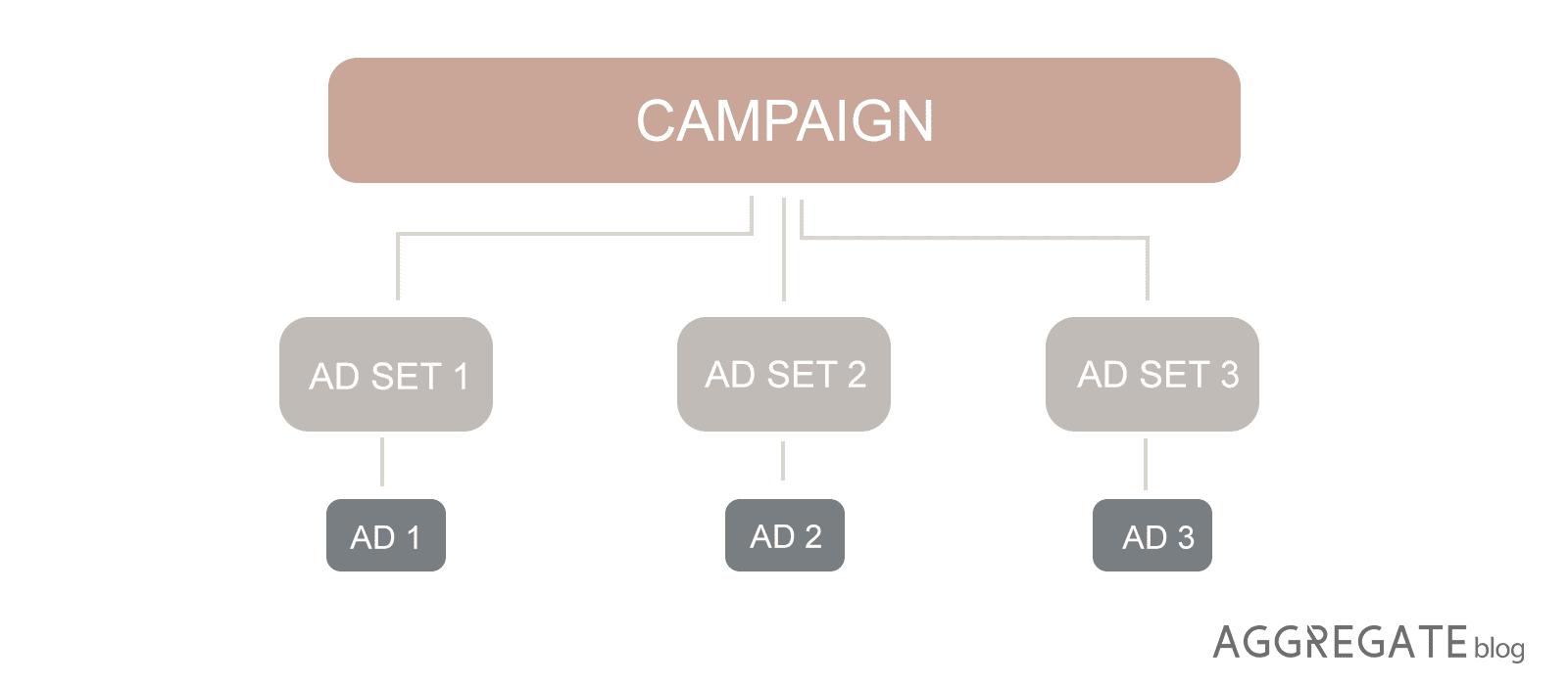 ab testing diagram