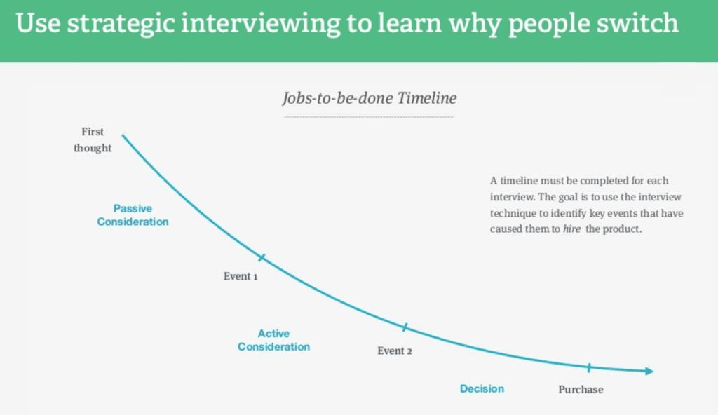strategic interviewing graph