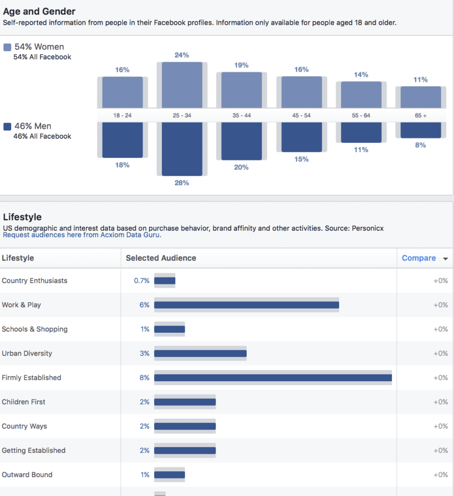 audience demographics on Facebook