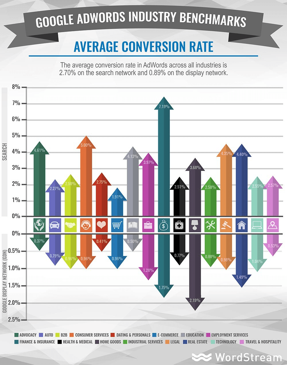 google adwords average conversion rate chart