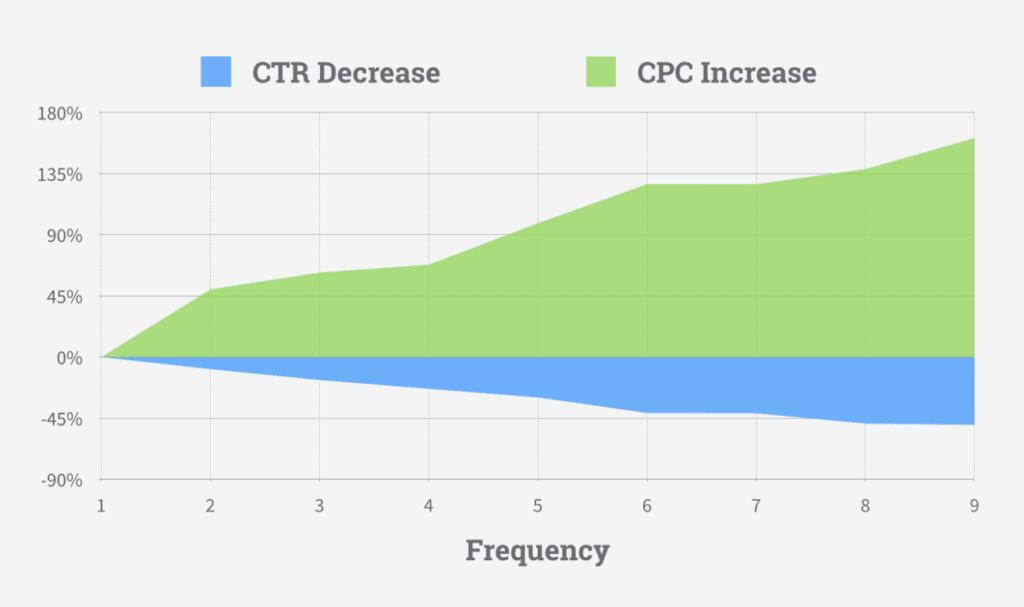 CTR decrease chart