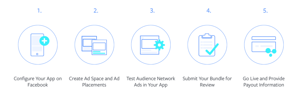 How to join Facebook's Audience Network