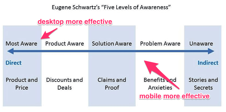 five levels of awareness chart