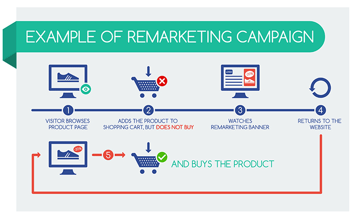 journey of marketing campaign flow chart