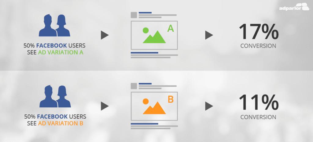 ad variations variables