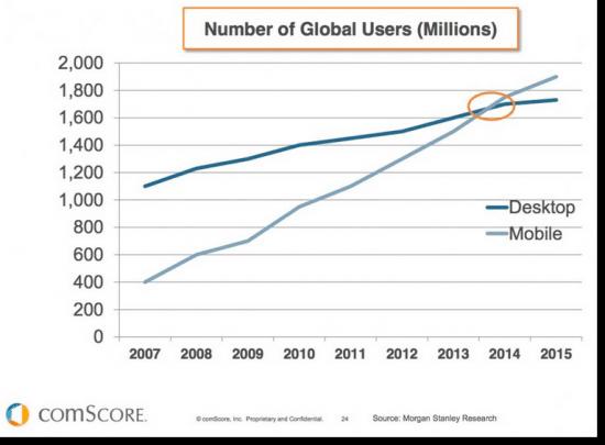 global user charts