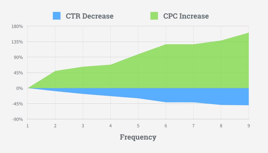 CTR decrease and increase chart