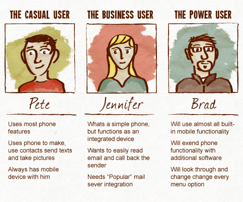 examples of buyer personas illustration