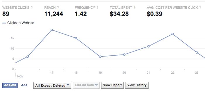 website clicks chart