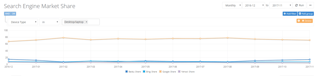 search engine market share graph