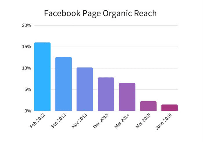 facebook page organic reach chart