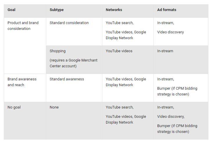 AdWords YouTube Video - Goals