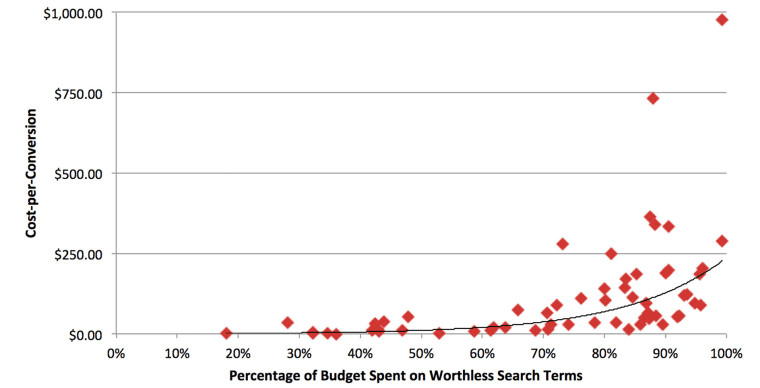 adwords budget graph