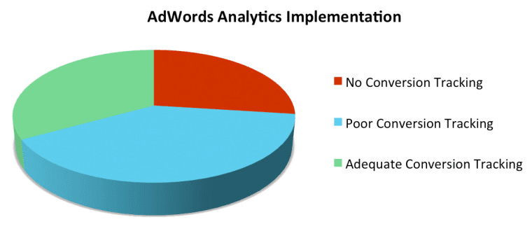 adwords conversion tracking study results
