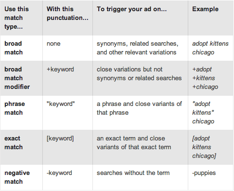 adwords match types table