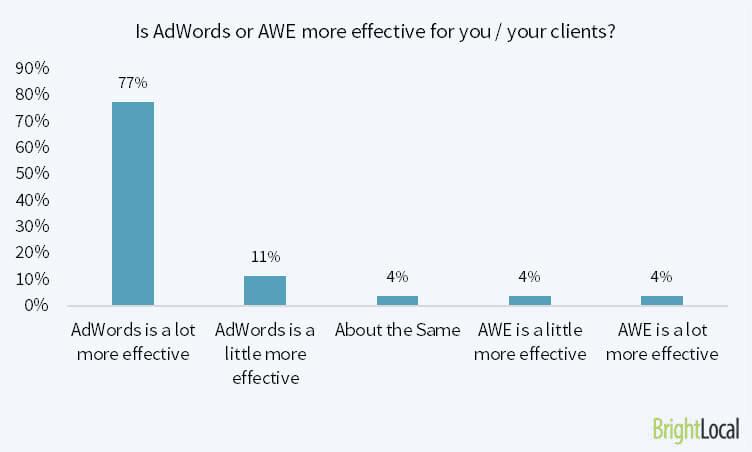 adwords vs adwords express graph