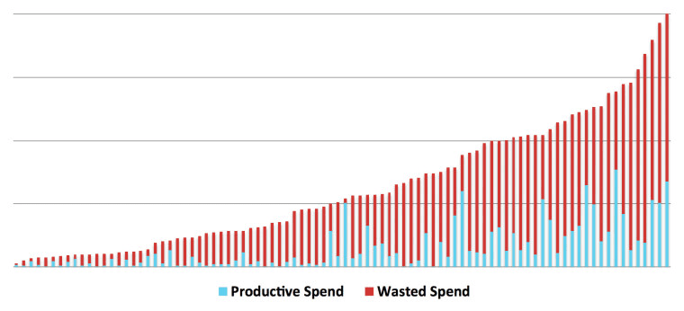 adwords wasted spend graph